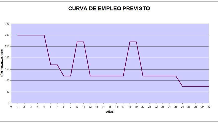Curva de empleo del ATC, según datos de Enresa