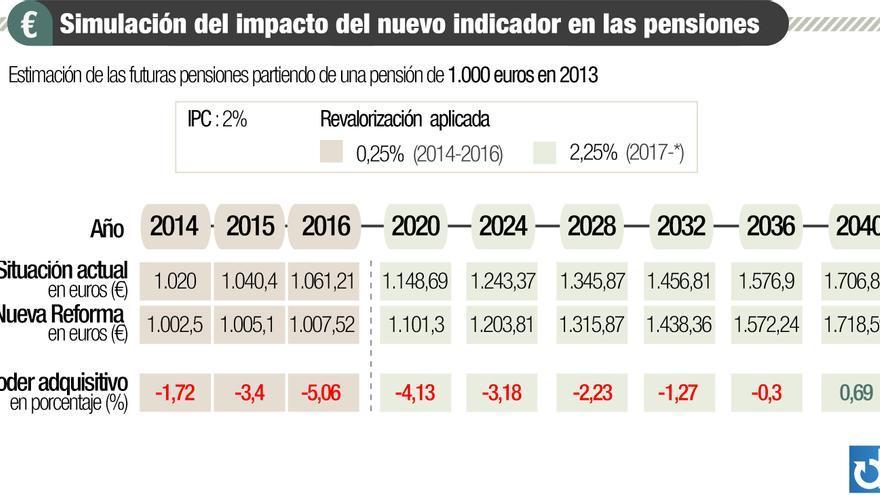 Estimación de las futuras pensiones. Gráfico: Belén Picazo