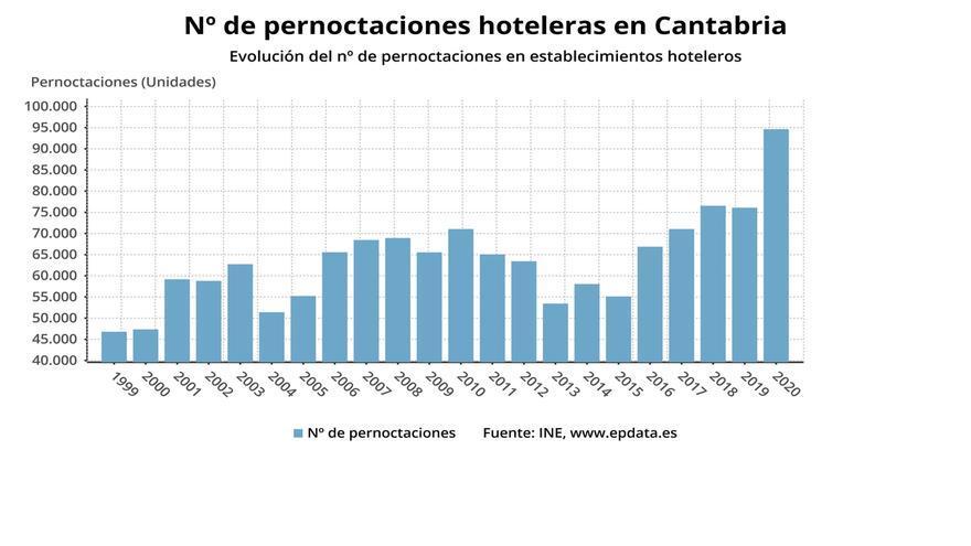 Las pernoctaciones hoteleras se disparan un 24% en enero en Cantabria