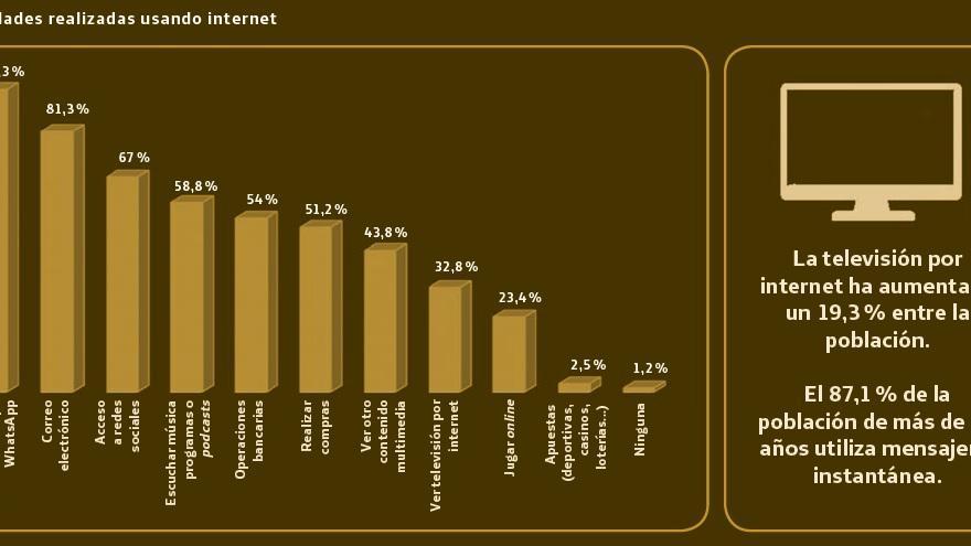 Usos de Internet por parte de los españoles