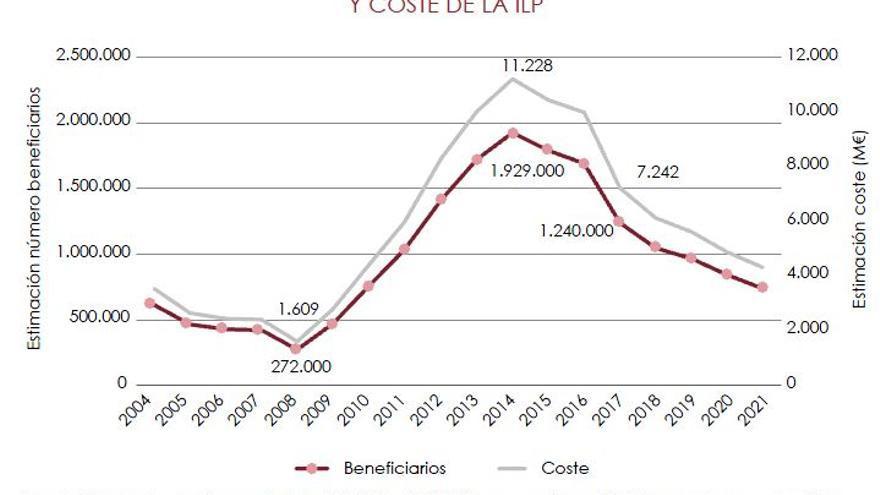 Estimación de costes y beneficiarios de la propuesta de renta mínima de CCOO y UGT.