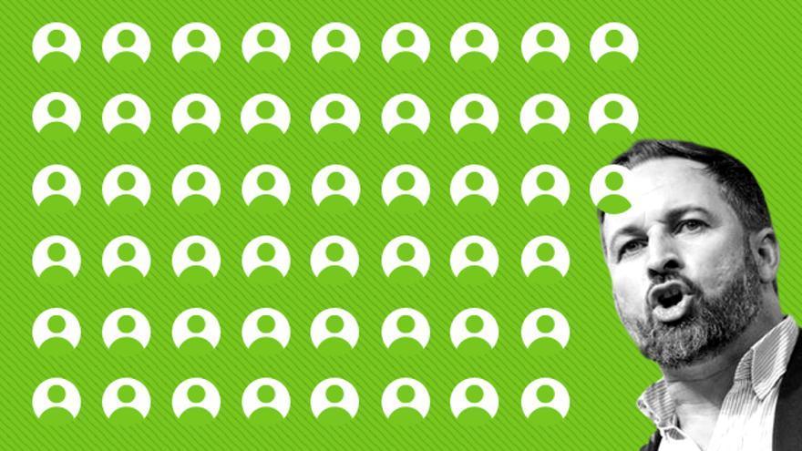 Quiénes son los 52 diputados que ha conseguido Vox en el 10N