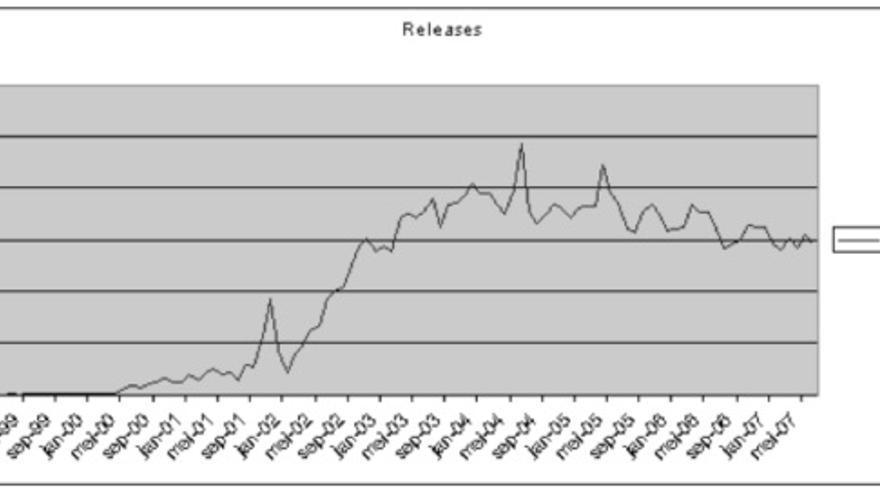 Evolución del número de lanzamientos entre 1999 y 2007