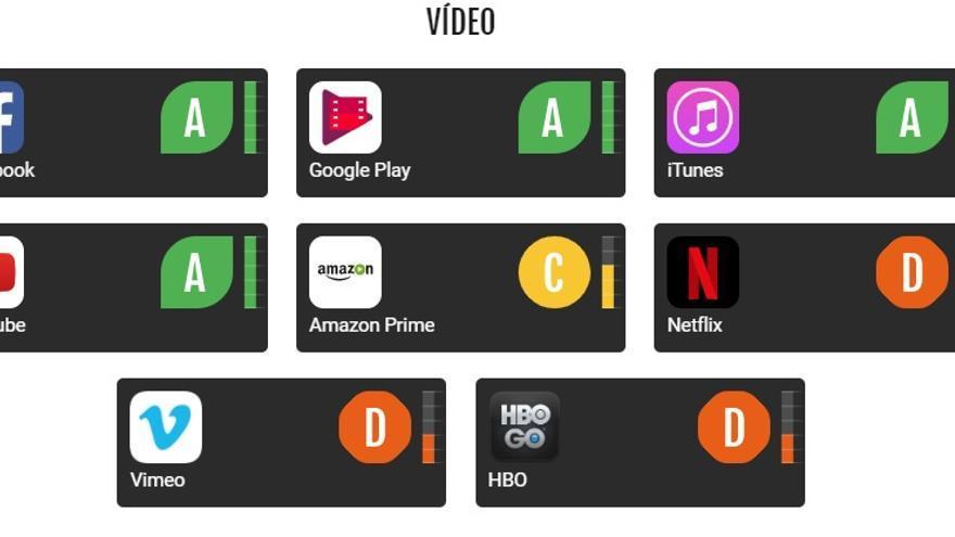 Clasificación de servicios digitales de vídeo según su huella de carbono.