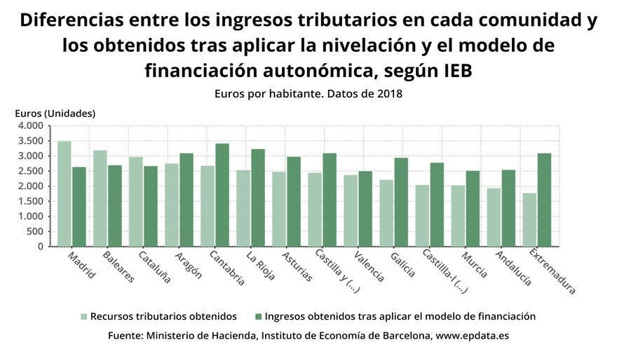 Diferencias de financiación autonómica