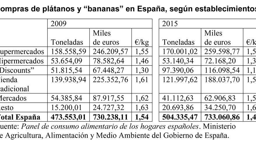 Compra de plátanos y bananas en España, por establecimientos.