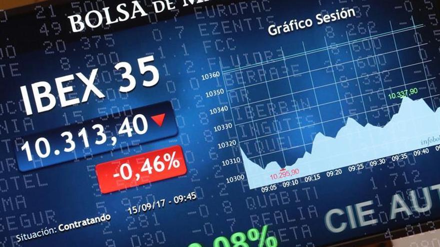 El IBEX 35 cede un 0,66 % y se juega los 10.300 puntos a la espera de la Fed