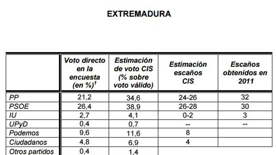 CIS voto Extremadura