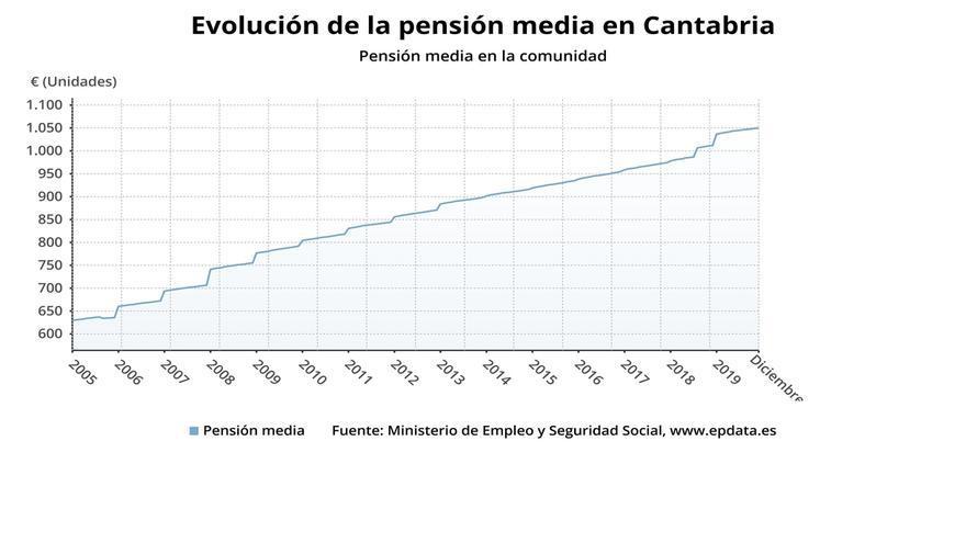 La pensión media de jubilación alcanza los 1.217,9 euros en enero en Cantabria