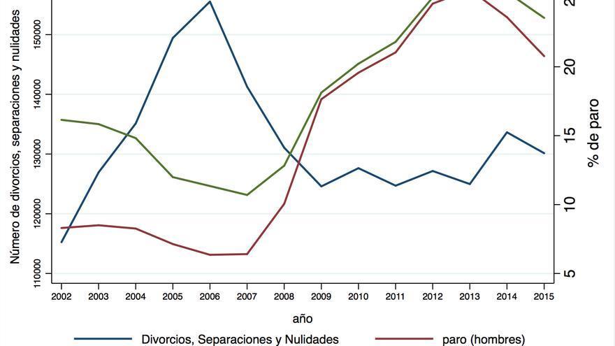 Gráfico 4. Fuente: Elaboración propia con datos del INE y del CGPJ