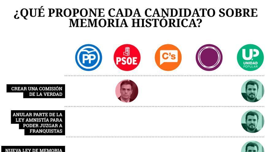 Las propuestas de los partidos en Memoria Histórica
