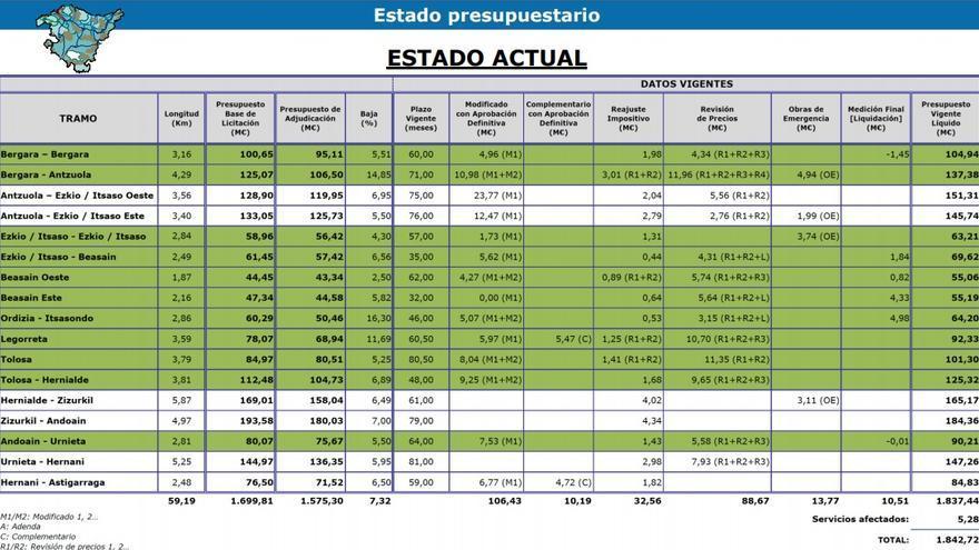 Cuadro de ETS con los datos sobre los sobrecostes en la 'Y vasca'