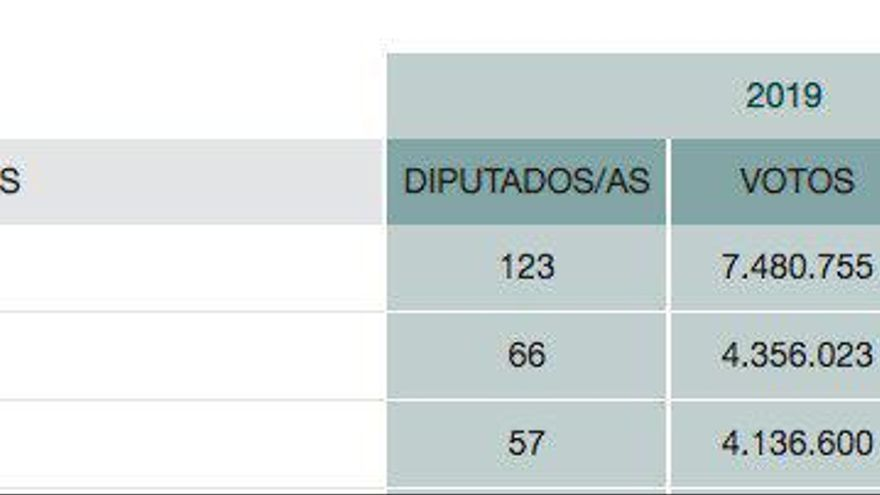 Reparto de escaños en el Congreso según cantidad y porcentaje de votos.
