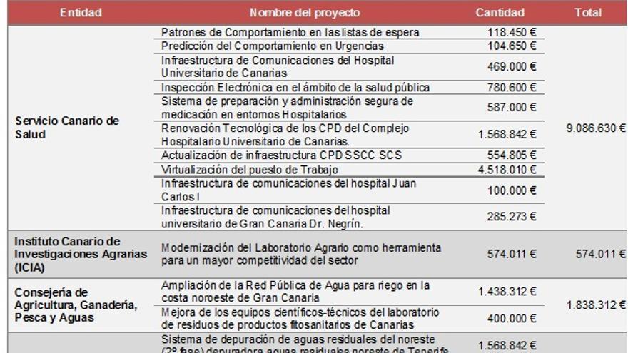 Proyectos presentados por organismos dependientes del Gobierno de Canarias para el Fondo de Desarrollo de Canarias
