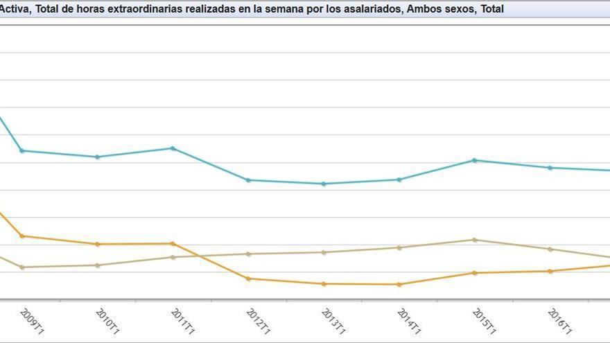 Horas extra realizadas a la semana totales (azul), las pagadas (amarillas) y no pagadas (verdes).