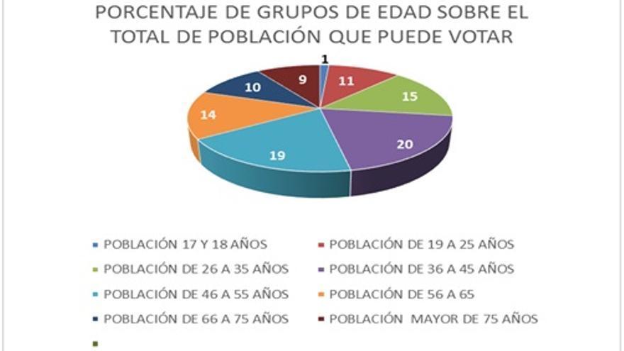 Gráfico de edad de los votantes