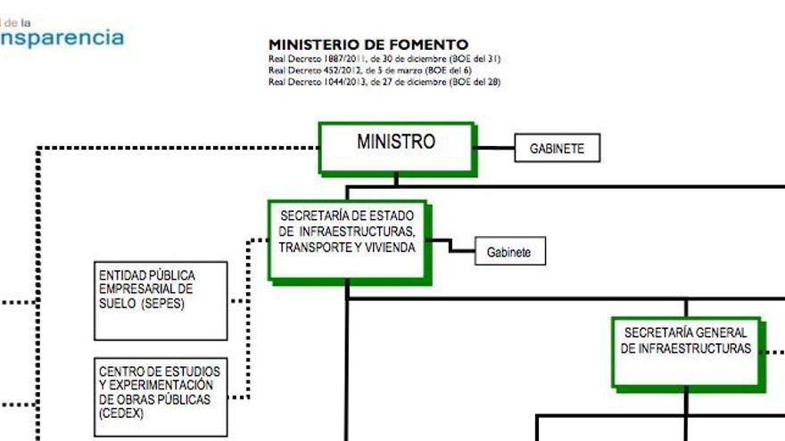 Así se presentan los organigramas en el nuevo Portal de Transparencia del Gobierno