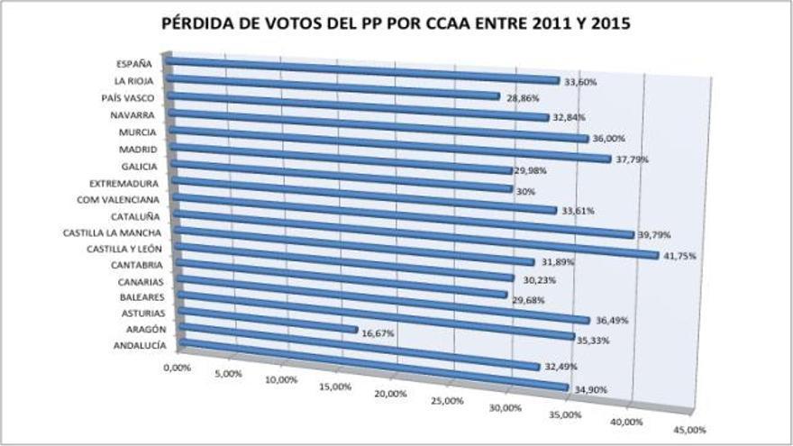 Canarias, con una bajada del 36,49% en votos, cuarta comunidad con mayor retroceso del PP