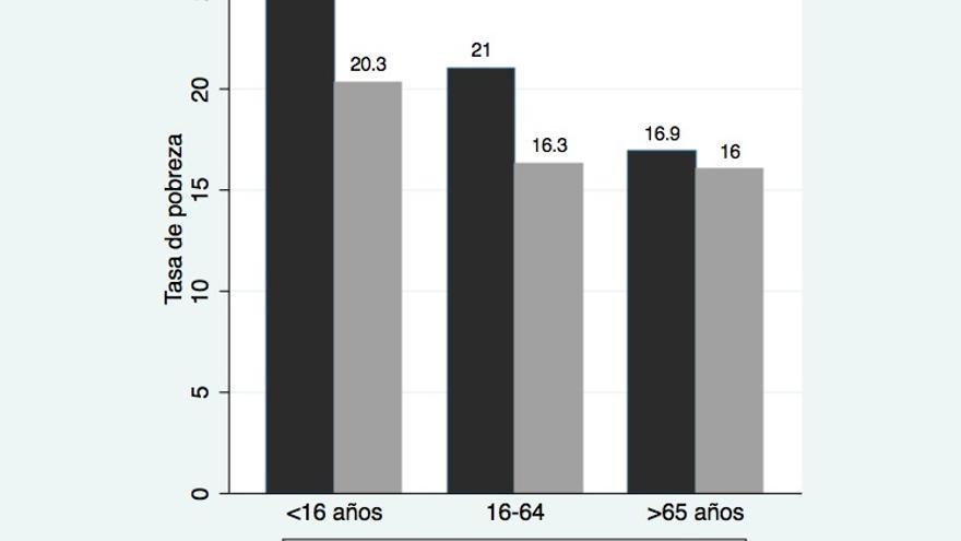 Gráfico 1. Tasa de pobreza en España y UE por segmentos de edad. Fuente: Para España Encuesta de Condiciones de Vida del INE (2012) y para Europa Eurostat (datos de 2011)
