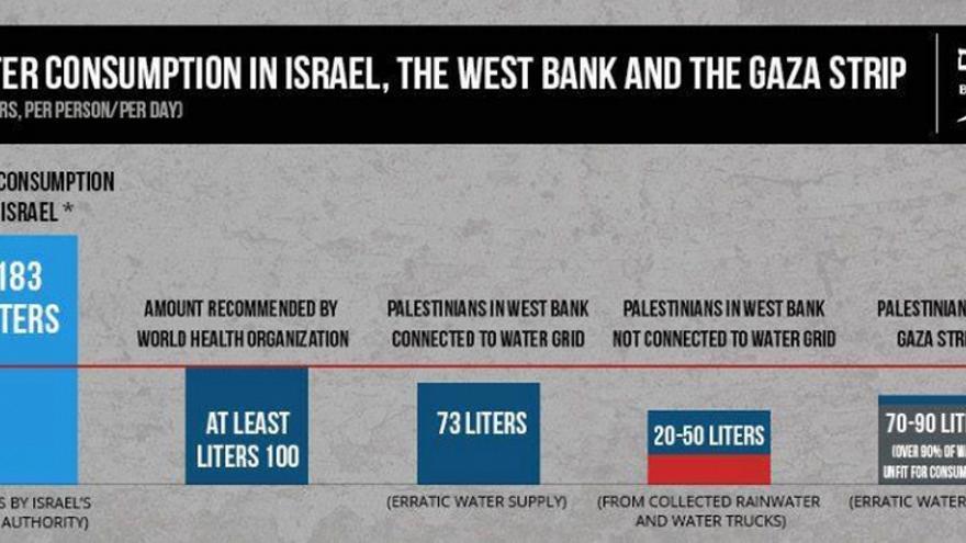 Gráfico cedido por B'tselem sobre el consumo de agua en Israel, Cisjordania y la Franja de Gaza