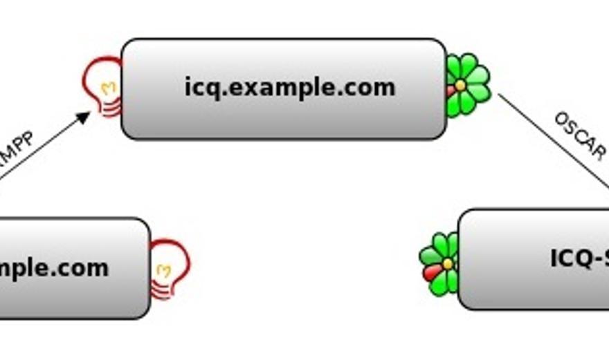 Los mensajes enviados a través de una red XMPP pueden traducirse a otros protocolos