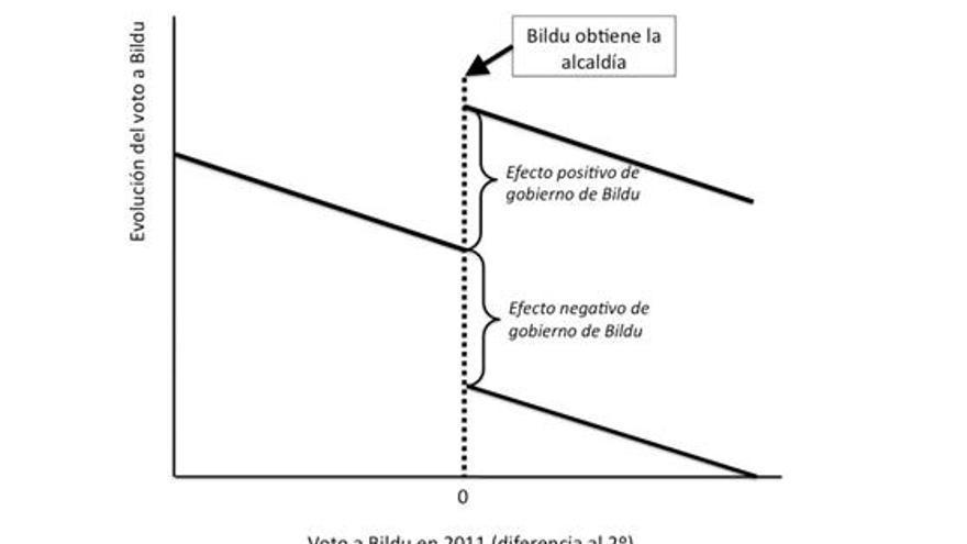 """Gráfico 2. Relación hipotética entre voto a Bildu en 2011 y evolución posterior teniendo en consideración los efectos """"regresión a la media"""" y efecto de gobierno de Bildu en el municipio."""