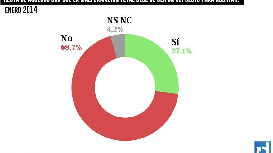 Casi el 70% de los españoles está en contra de eliminar el supuesto de malformación. Gráfico: Belén Picazo