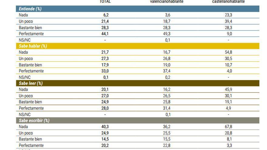 La encuesta recoge los datos de conocimiento del valenciano en la Comunitat