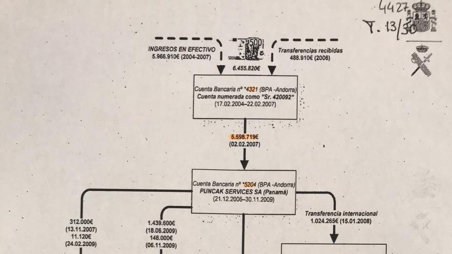 Esquema societario de empresas del testaferro de Zaplana a su vez administradas por 'mariachis'.