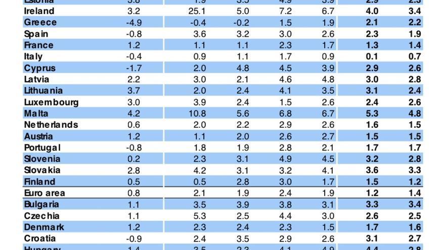 Previsiones de crecimiento de la Comisión Europea, 10 de julio de 2019.