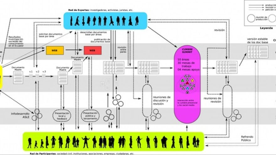 Flujo del proceso de investigación del FLOK
