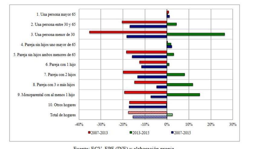 Variación real de la renta disponible por tipo de hogar (%) entre 2007 y 2015.