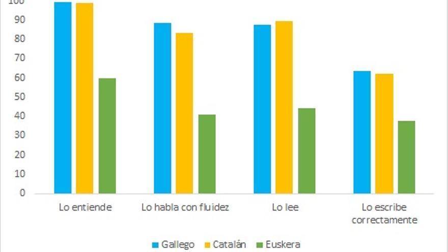 Comeptencia por Comunidades según datos de encuestas postelectorales del CIS (2016 y 2015 para Cataluña)