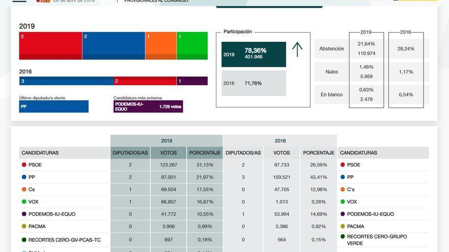 Resultados de las elecciones generales del 28A en la provincia de Toledo con el 100% de los votos escrutados