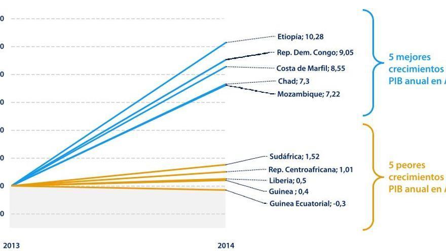 Mejores y peores crecimientos de PIB en África subsahariana | Banco Mundial