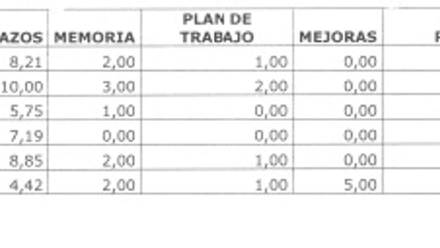 Primera puntuación de las ofertas del contrato de Miñano