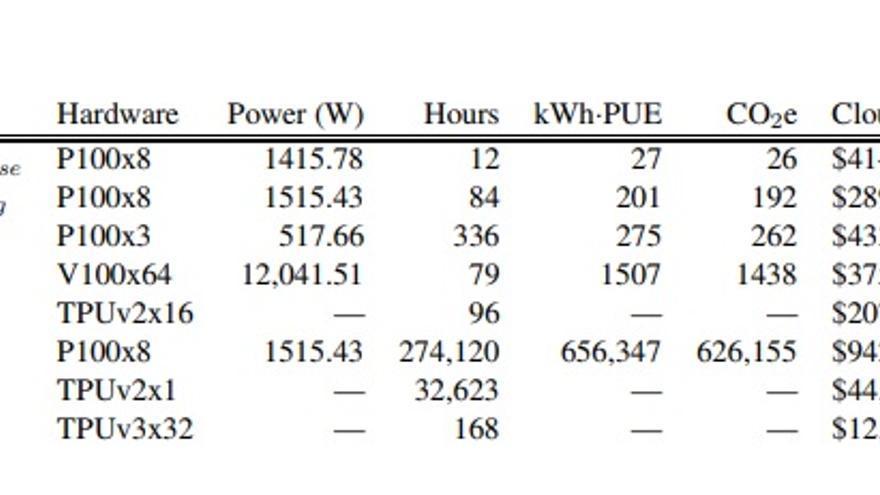 """Tabla presente en el estudio de la Universidad de Massachusetts que muestra el coste estimado de entrenar un modelo de IA en términos de emisiones de CO2 (libras) y de computación en la nube (dólares). Los científicos omiten la huella de energía y carbono para los TPU (unidades de procesamiento tensorial, por sus siglas en inglés) """"debido a la falta de información pública sobre el consumo de energía para este hardware""""."""