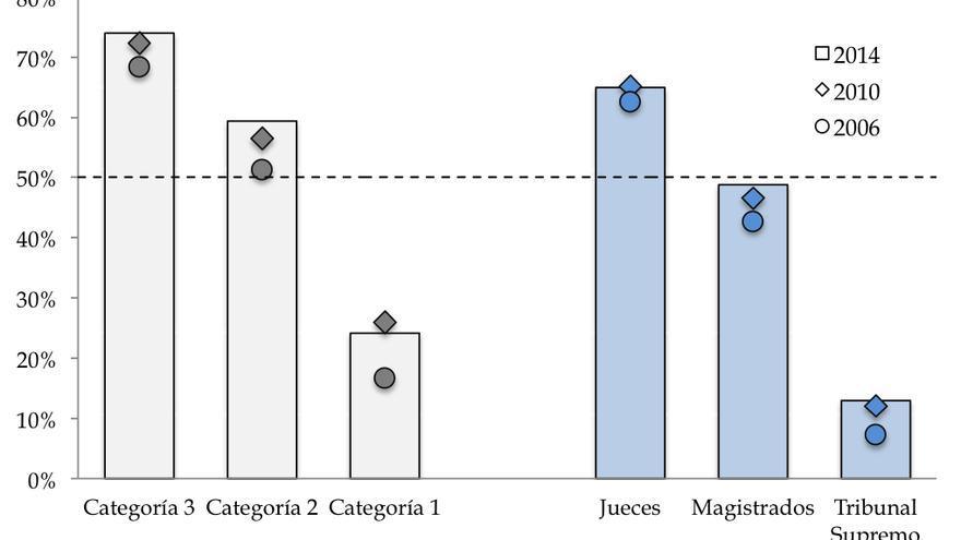 Porcentaje de Mujeres en el Sistema Judicial en España, por Nivel y   Ocupación