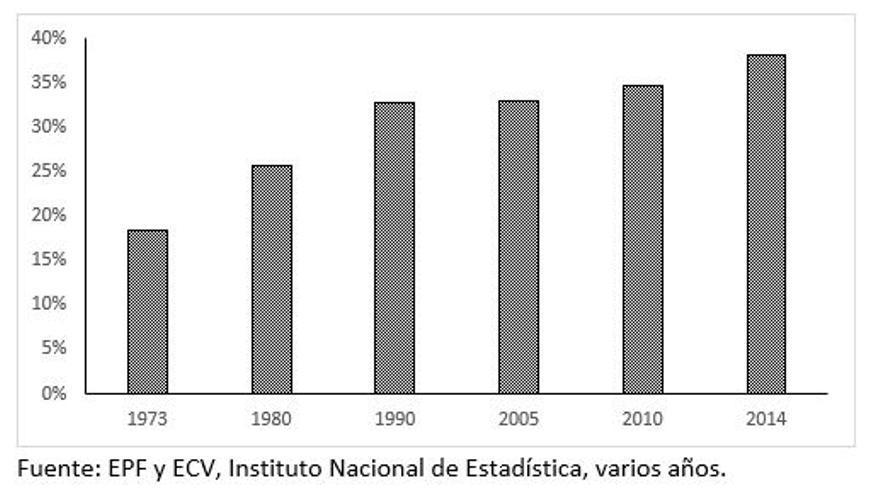 Gráfico 1. Impacto del sistema de prestaciones e impuestos sobre la desigualdad en España (% de reducción del índice de Gini antes y después del sistema), 1973-2014.