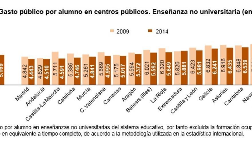Gasto educativo por alumno y año en cada comunidad autónoma. / Ministerio de Educación