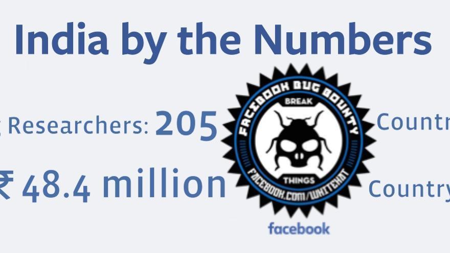 Las asombrosas cifras de los 'hackers' indios han sorprendido incluso en Facebook