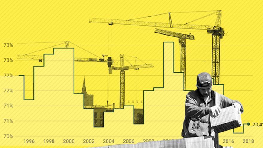 Las actividades inmobiliarias multiplican por cuatro su peso en las rentas del capital entre 1995 y 2018.