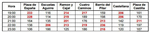 Niveles de contaminación registrados el 26 de diciembre en Madrid