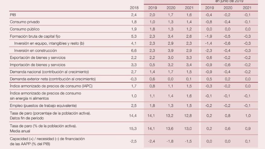 Proyección de las principales macromagnitudes de la economía español, según el Banco de España