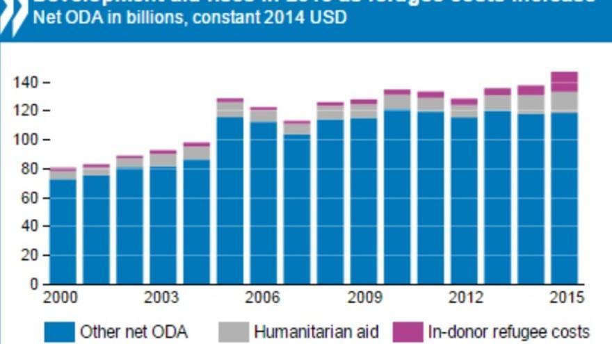 Aumento de la Ayuda Oficial al Desarrollo de los países miembros del CAD, desdeel año 2000, donde se aprecia el aumento de la proporción del gasto en políticas de refugaidos en países ricos. | OCDE.