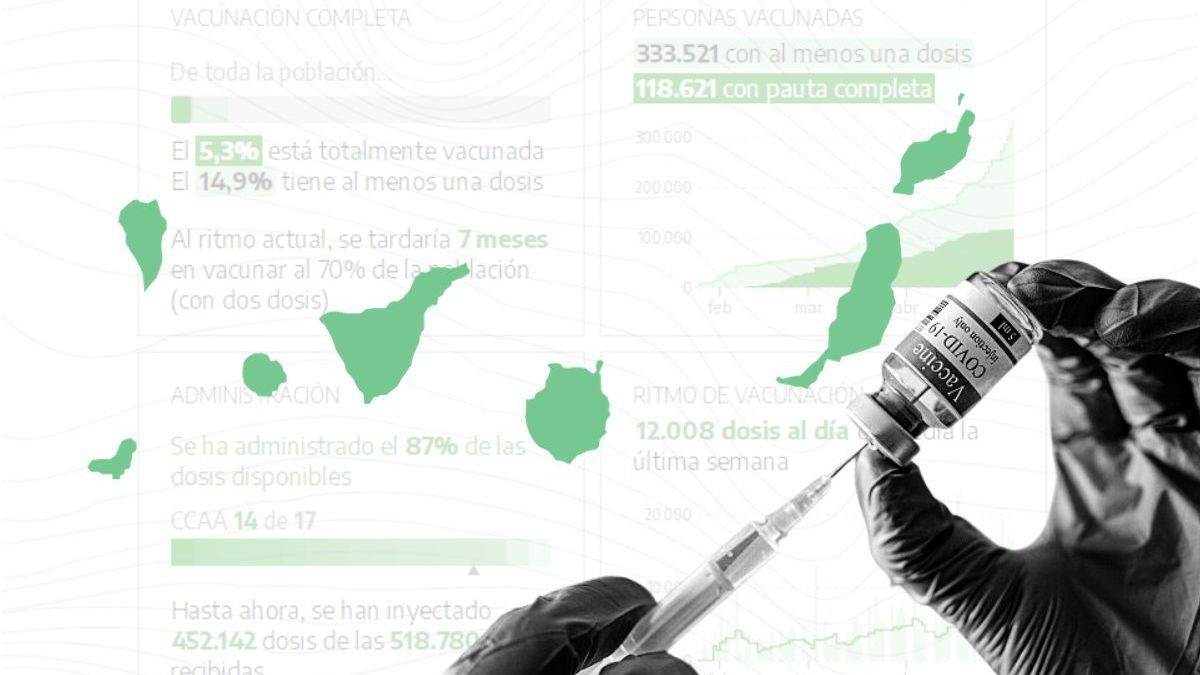 Últimos datos sobre la vacunación en Canarias