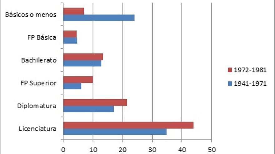 Fuente: Estudio 2634 del CIS (Clases sociales y Estructura social, 2006)