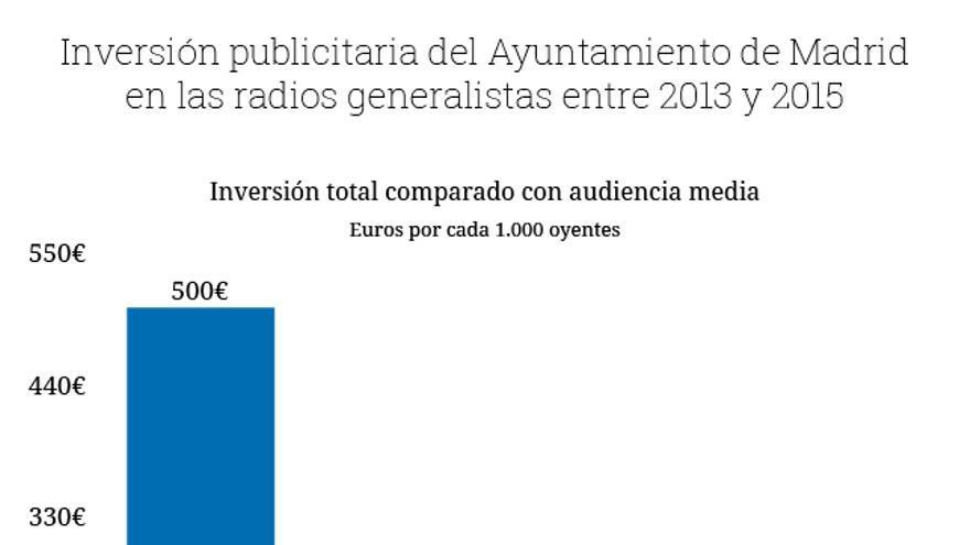 Gráfico publicidad del Ayuntamiento en radios