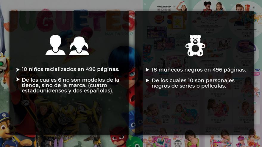 Catálogo de juguetes de El Corte Inglés.