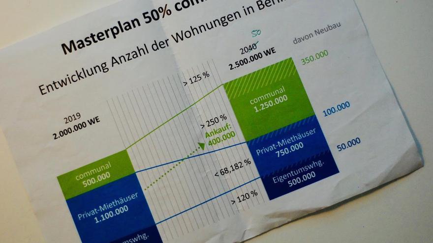 El plan de Florian Schmidt recoge que en los próximos 30 años se debería multiplicar por 2,5 el tamaño del parque de vivienda pública.